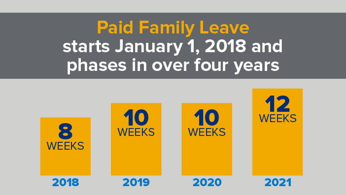 Paid family leave graphic